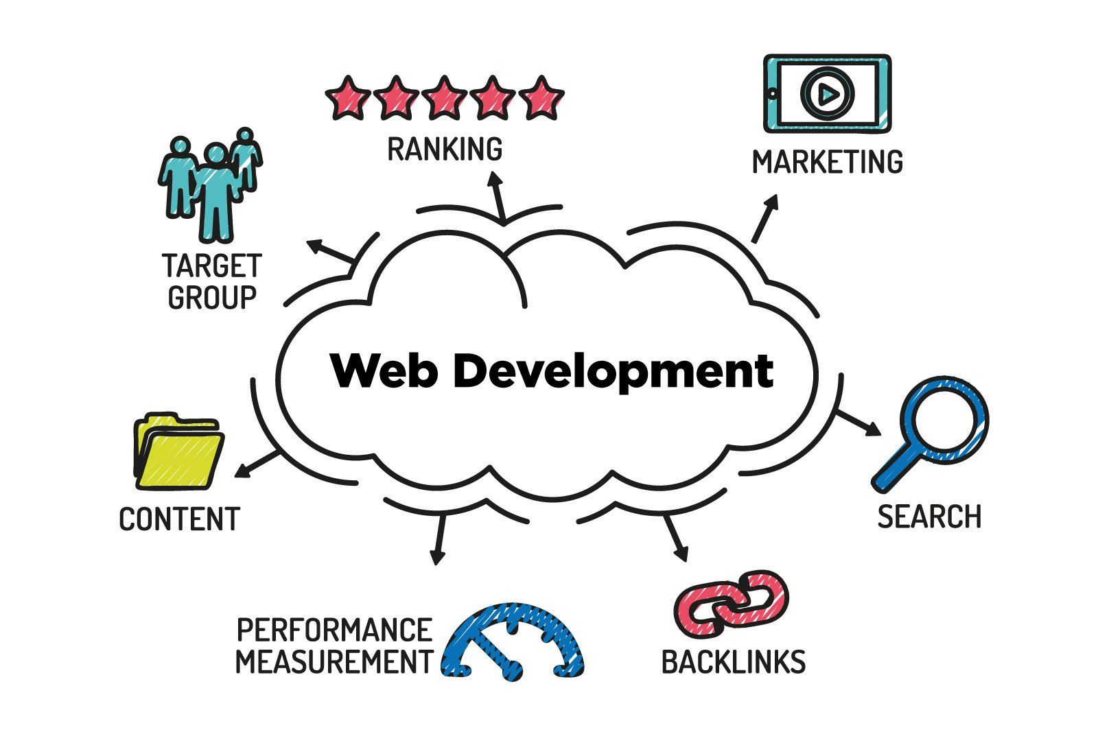 Importance of Website Designing for a Business